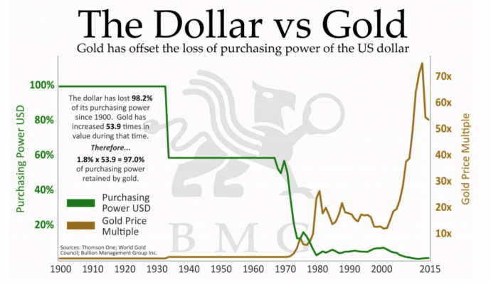Dollar vs Gold