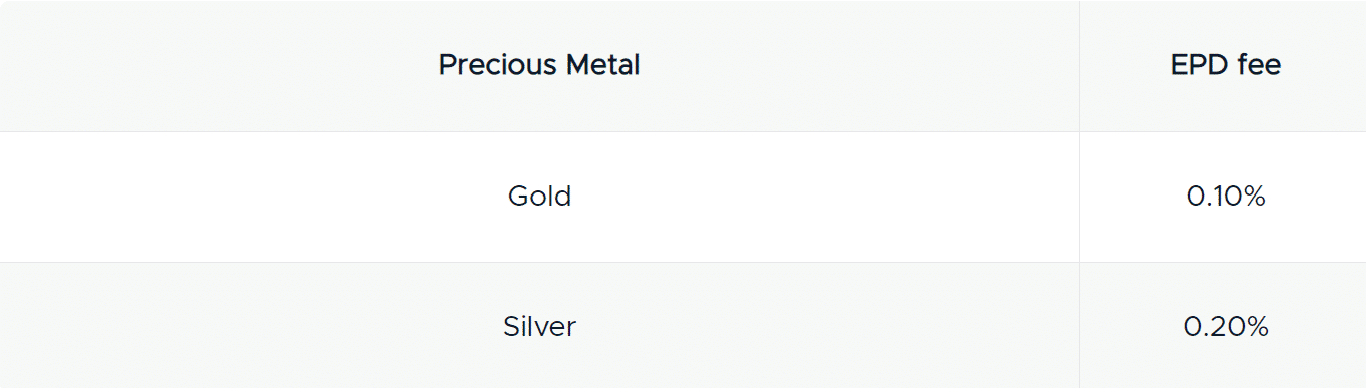 depositing fees for precious metals and EPD fees gold - 0.10% Silver - 0.20%