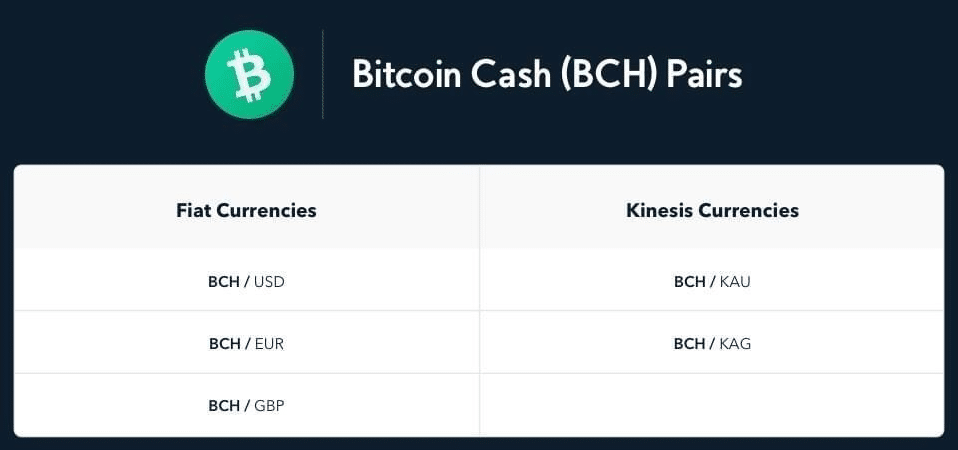 Bitcoin Cash BCH on Kinesis Exchange cryptocurrency trading investment money